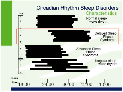 sleep sleep disorders and biological rhythms by Two internal biological mechanisms–circadian rhythm and homeostasis–work together to regulate when you are awake and sleep circadian rhythms direct a wide variety of functions from daily fluctuations in wakefulness to body temperature, metabolism, and the release of hormones.